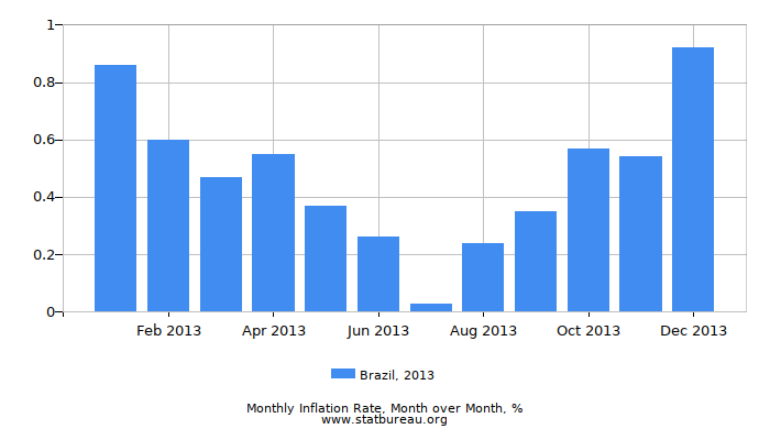 2013 Brazil Inflation Rate: Month to Month