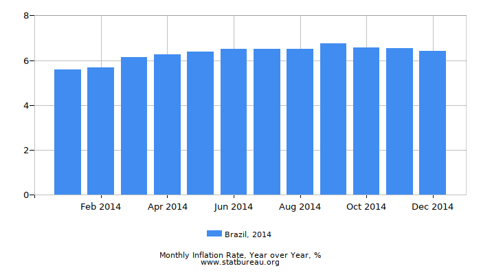 2014 Brazil Inflation Rate: Year over Year