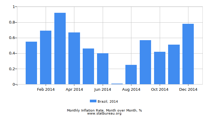 2014 Brazil Inflation Rate: Month to Month