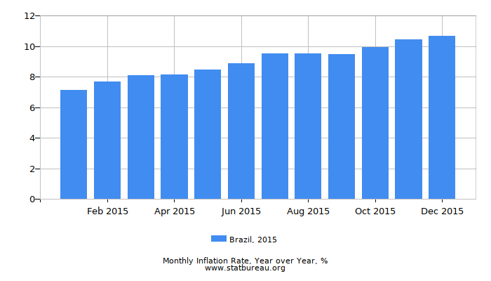 2015 Brazil Inflation Rate: Year over Year