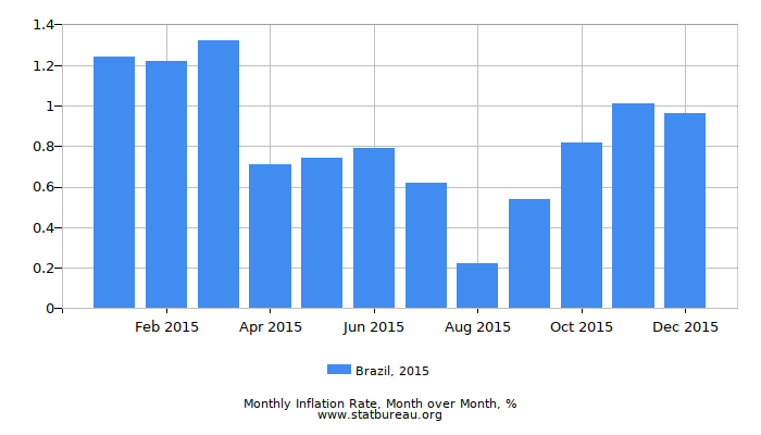 2015 Brazil Inflation Rate: Month to Month