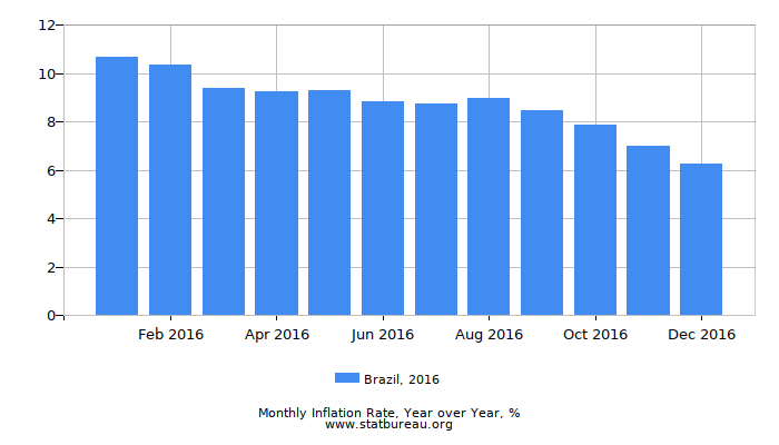 2016 Brazil Inflation Rate: Year over Year