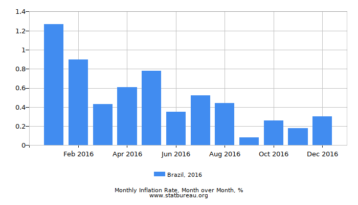 2016 Brazil Inflation Rate: Month to Month