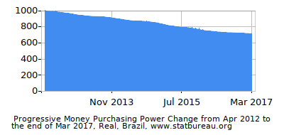 Dynamics of Money Purchasing Power Change in Time due to Inflation, Real, Brazil