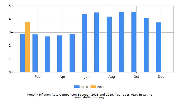 Monthly Inflation Rate Comparison Between 2015 and 2016, Year over Year, Brazil