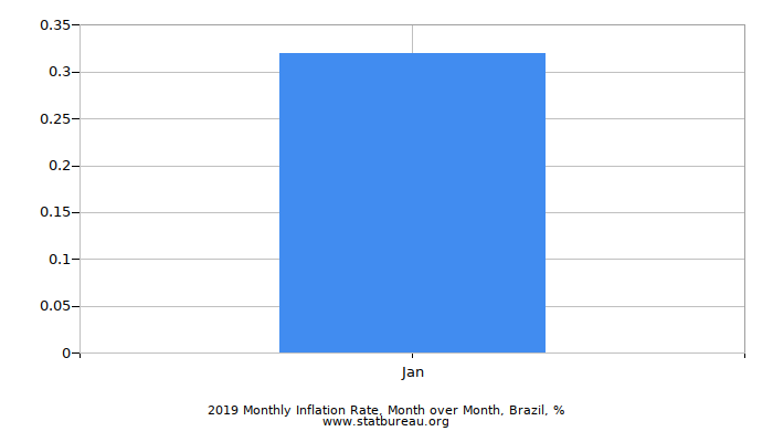 2018 Monthly Inflation Rate, Month over Month, Brazil