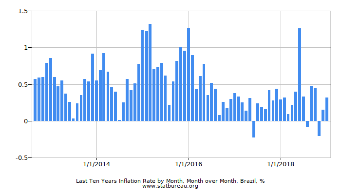 Last Ten Years Inflation Rate by Month, Month over Month, Brazil