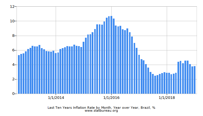 Last Ten Years Inflation Rate by Month, Year over Year, Brazil