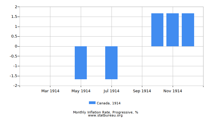 1914 Canada Progressive Inflation Rate