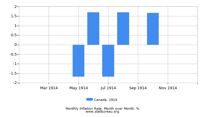 1914 Canada Inflation Rate: Month to Month