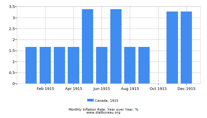 1915 Canada Inflation Rate: Year over Year