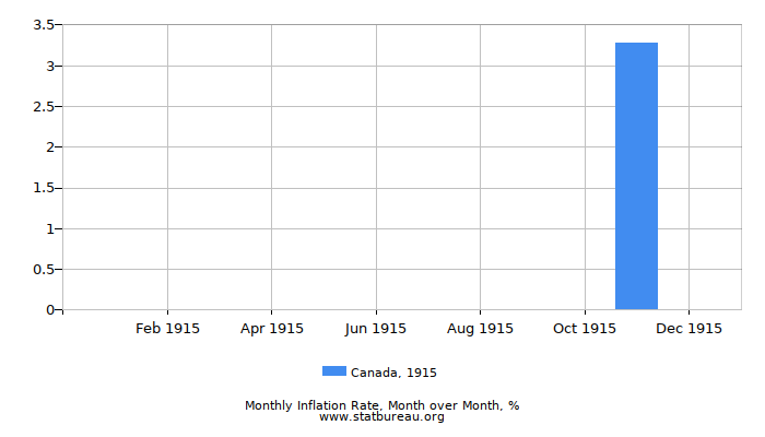 1915 Canada Inflation Rate: Month to Month