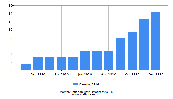 1916 Canada Progressive Inflation Rate