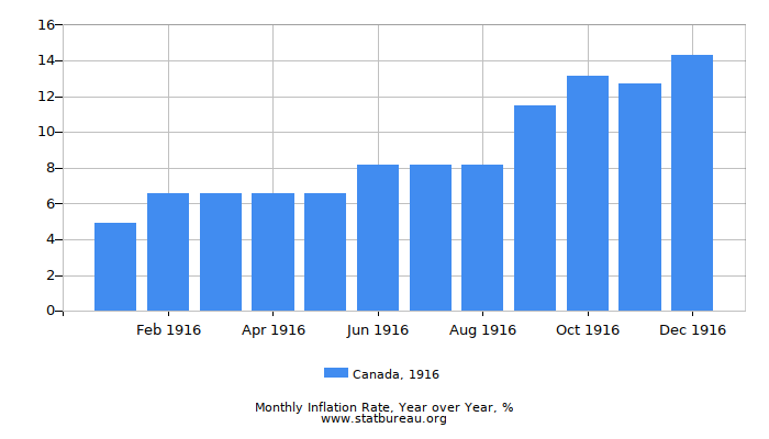 1916 Canada Inflation Rate: Year over Year
