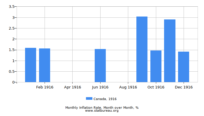 1916 Canada Inflation Rate: Month to Month