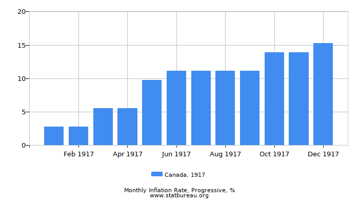1917 Canada Progressive Inflation Rate