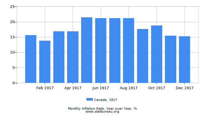 1917 Canada Inflation Rate: Year over Year