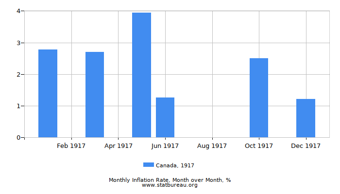 1917 Canada Inflation Rate: Month to Month