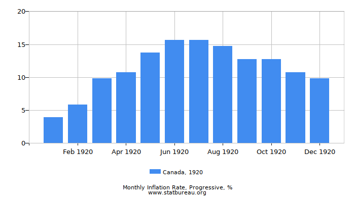 1920 Canada Progressive Inflation Rate