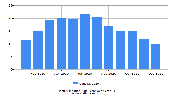 1920 Canada Inflation Rate: Year over Year