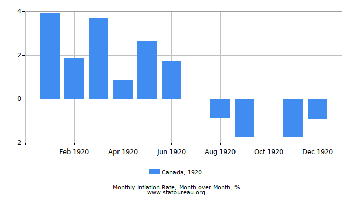 1920 Canada Inflation Rate: Month to Month