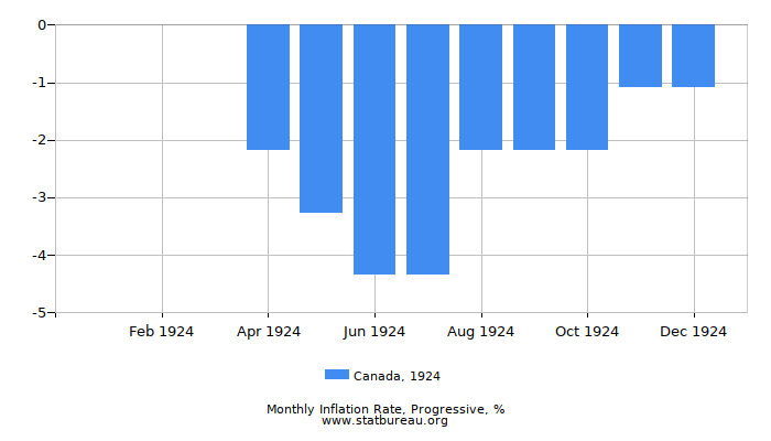 1924 Canada Progressive Inflation Rate