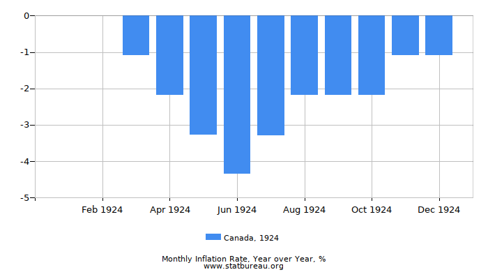 1924 Canada Inflation Rate: Year over Year
