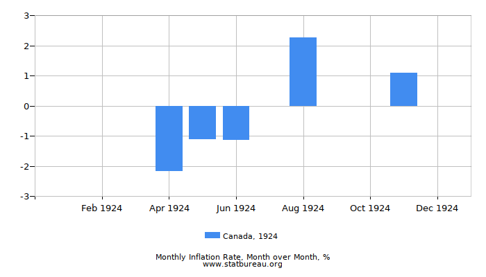 1924 Canada Inflation Rate: Month to Month