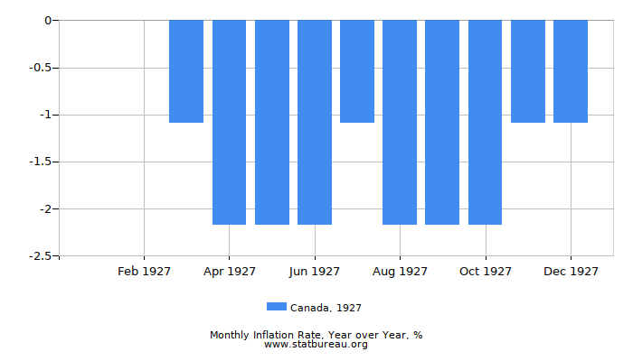 1927 Canada Inflation Rate: Year over Year