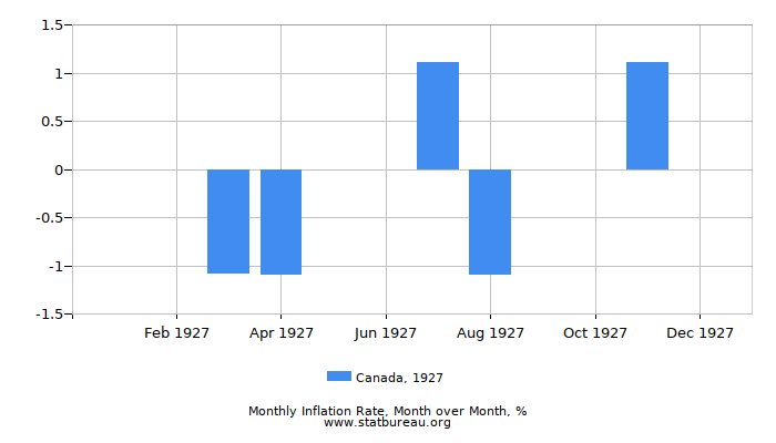 1927 Canada Inflation Rate: Month to Month