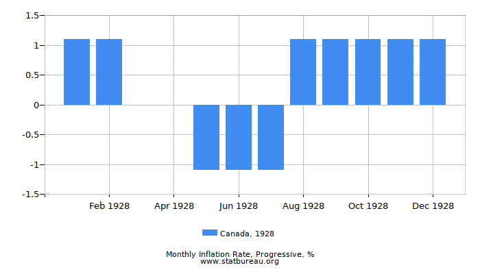 1928 Canada Progressive Inflation Rate