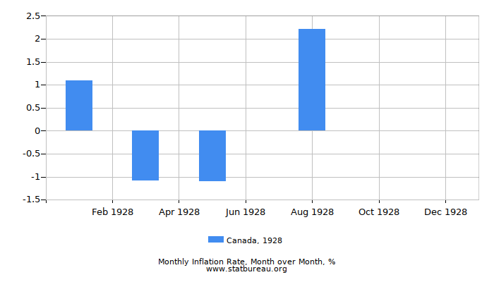 1928 Canada Inflation Rate: Month to Month