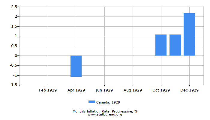 1929 Canada Progressive Inflation Rate