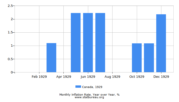 1929 Canada Inflation Rate: Year over Year