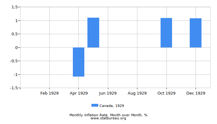 1929 Canada Inflation Rate: Month to Month