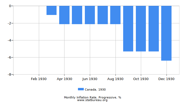 1930 Canada Progressive Inflation Rate
