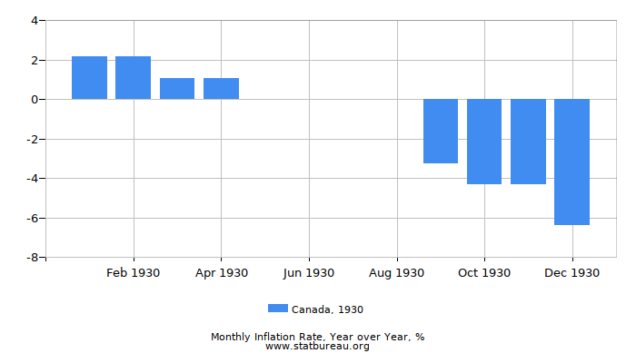 1930 Canada Inflation Rate: Year over Year