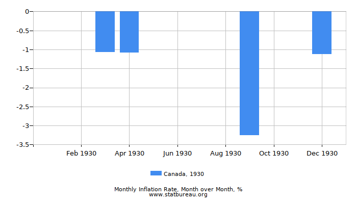 1930 Canada Inflation Rate: Month to Month