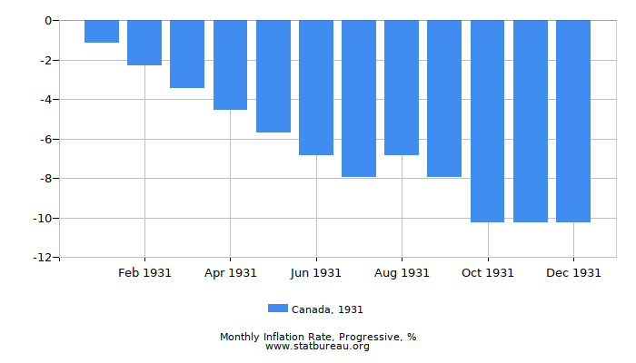 1931 Canada Progressive Inflation Rate