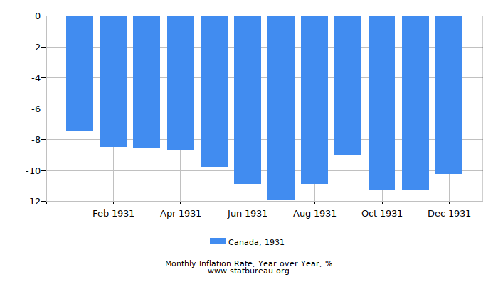 1931 Canada Inflation Rate: Year over Year