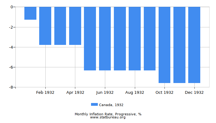 1932 Canada Progressive Inflation Rate