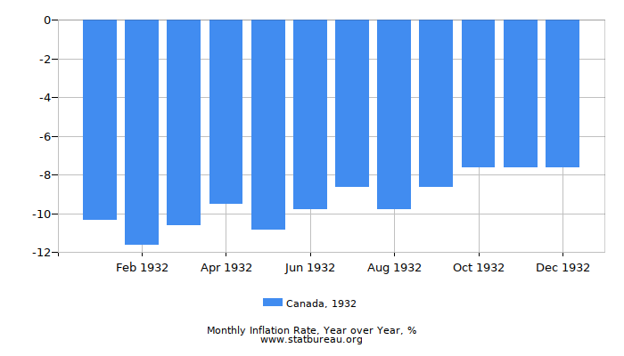 1932 Canada Inflation Rate: Year over Year