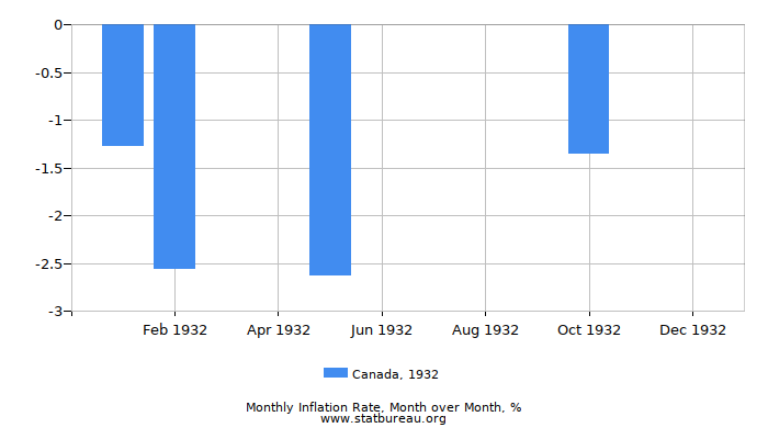 1932 Canada Inflation Rate: Month to Month
