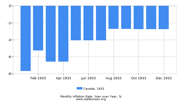 1933 Canada Inflation Rate: Year over Year