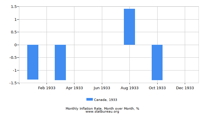1933 Canada Inflation Rate: Month to Month