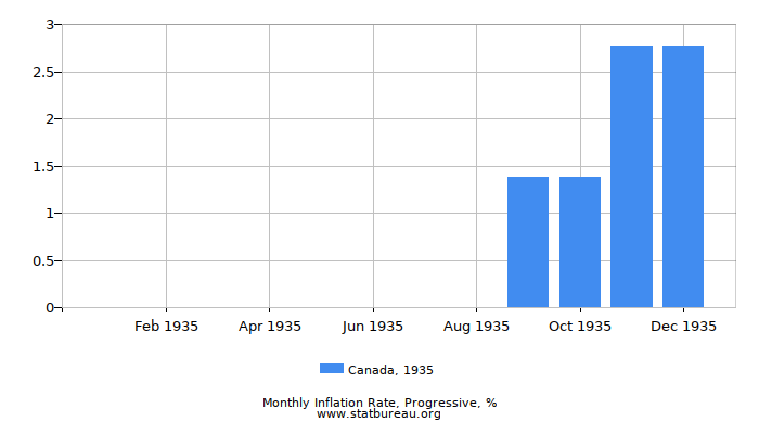 1935 Canada Progressive Inflation Rate