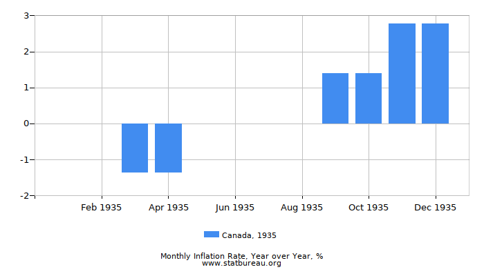 1935 Canada Inflation Rate: Year over Year