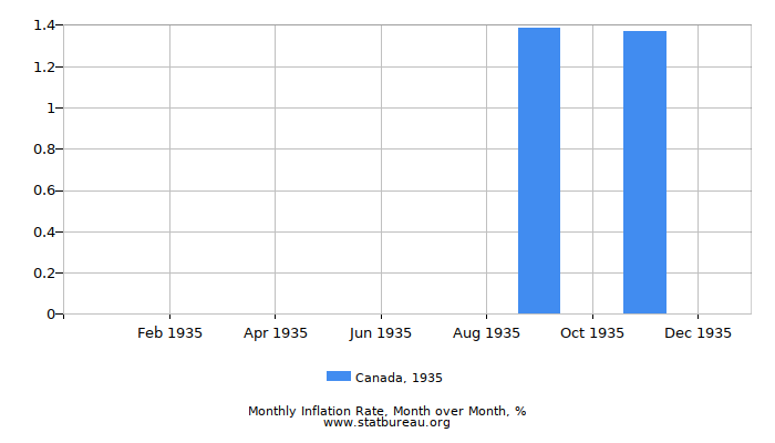 1935 Canada Inflation Rate: Month to Month