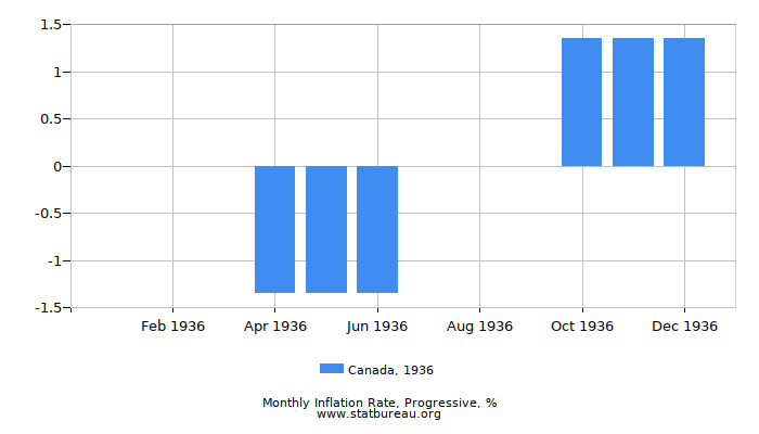 1936 Canada Progressive Inflation Rate