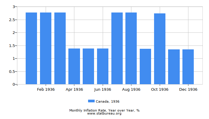 1936 Canada Inflation Rate: Year over Year